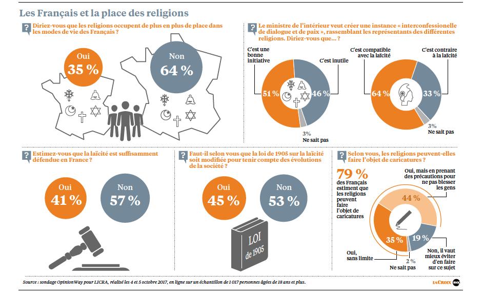 Les Français, les religions, la laïcité   sondage exclusif ... 6f82204f7ff2